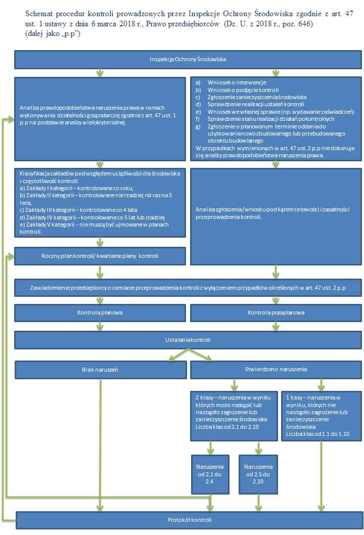 Schemat procedur kontroli 2018